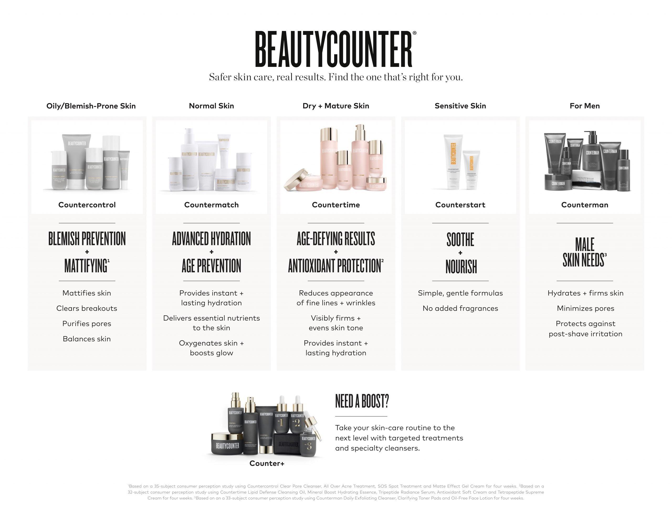 Beautycounter skincare collection comparison chart